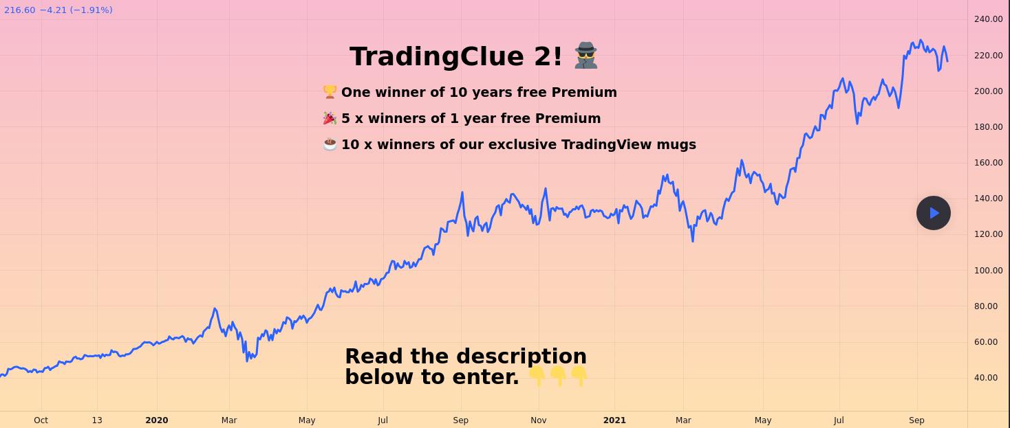 TradingView TradingClue 2021-09-30